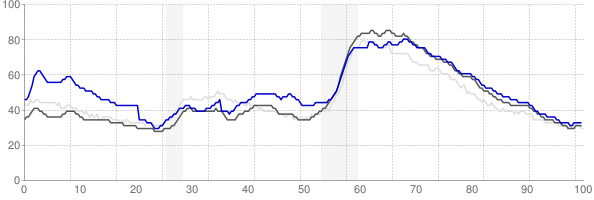 Augusta, Georgia monthly unemployment rate chart